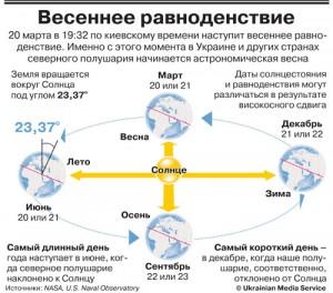 20 марта 2012 = день весеннего равноденствия